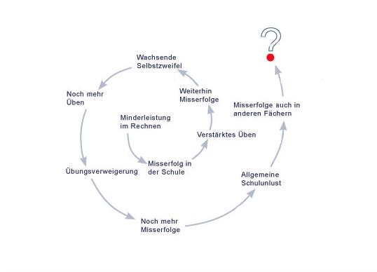Schemaskizze-teufelskreis-rechenstoerung